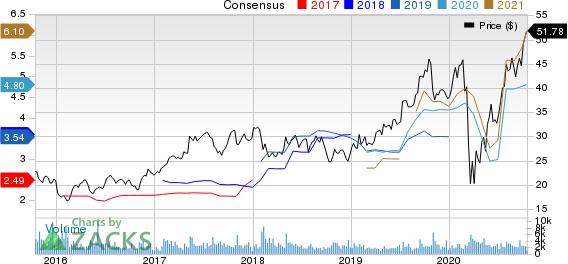 M.D.C. Holdings, Inc. Price and Consensus