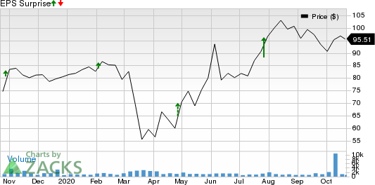 Simpson Manufacturing Company, Inc. Price and EPS Surprise