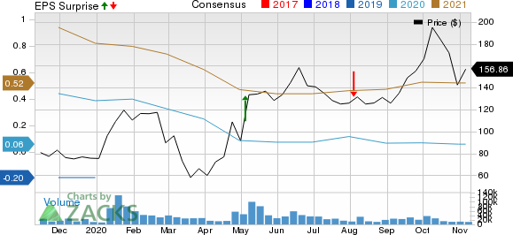 Beyond Meat, Inc. Price, Consensus and EPS Surprise