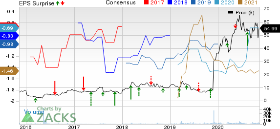 ChemoCentryx, Inc. Price, Consensus and EPS Surprise