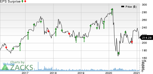 Everest Re Group, Ltd. Price and EPS Surprise