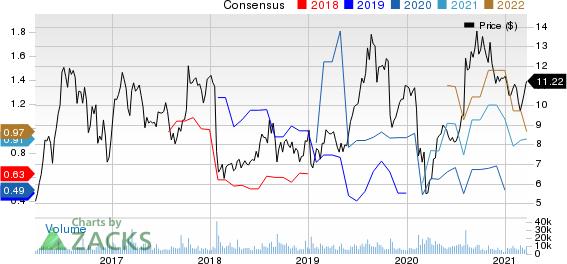 Pretium Resources, Inc. Price and Consensus