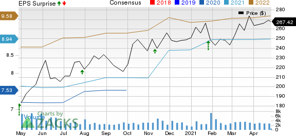 Rockwell Automation, Inc. Price, Consensus and EPS Surprise
