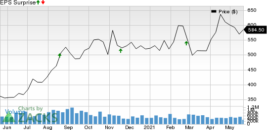 NVIDIA Corporation Price and EPS Surprise