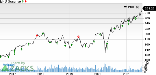 Rockwell Automation, Inc. Price and EPS Surprise