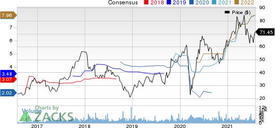 Winnebago Industries, Inc. Price and Consensus