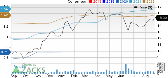 Huntington Bancshares Incorporated Price and Consensus