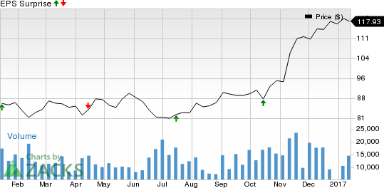 PNC Financial (PNC) Beats on Q4 Earnings, Revenues Up