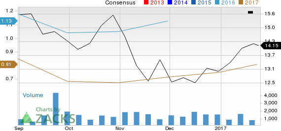 8point3 Energy (CAFD) Q4 Earnings: Is a Beat in the Cards?