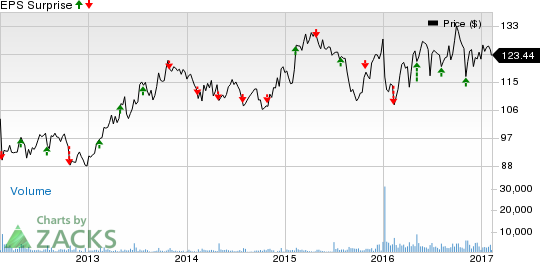 Willis Towers (WLTW) Beats on Q4 Earnings, Gives View