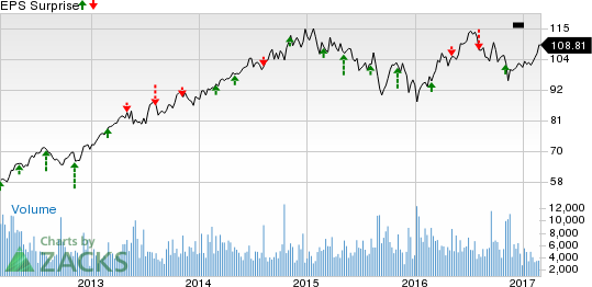 Sempra Energy (SRE) Tops Q4 Earnings, Misses on Revenues