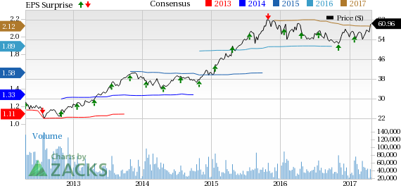 Bartosiak: Trading Starbucks' (SBUX) Earnings with Options