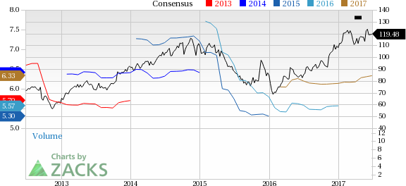 Top Ranked Momentum Stocks to Buy for June 27th