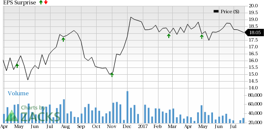 Will Host Hotels (HST) Pull Off A Surprise in Q2 Earnings?
