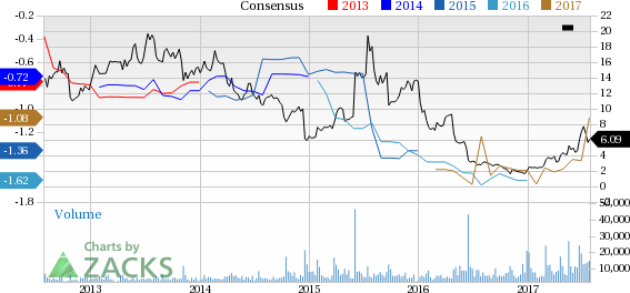 ImmunoGen (IMGN) Reports Narrower-than-Expected Q2 Loss
