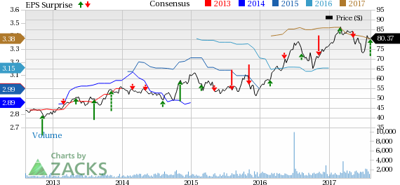 Southwest Gas (SWX) Earnings Beat in Q2, Revenues Miss
