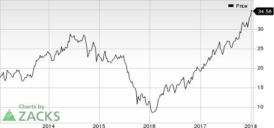 Huntsman Corporation Price