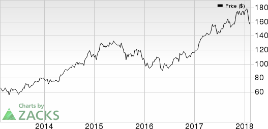 Pilgrim's Pride Corporation Price and EPS Surprise