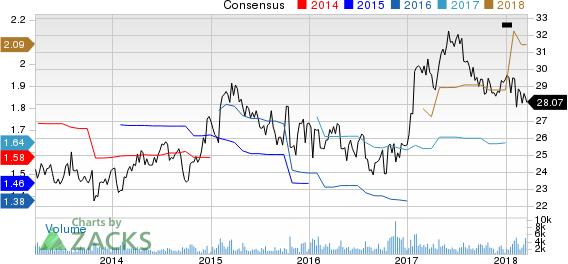 Silgan Holdings Inc. Price and Consensus