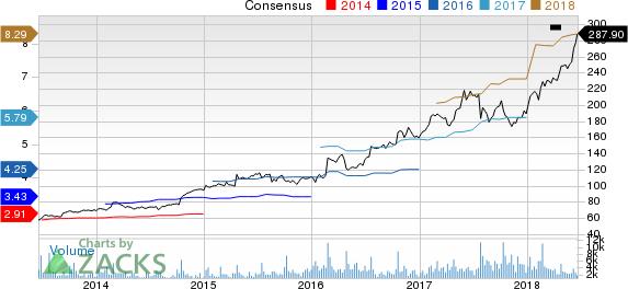 Domino's Pizza Inc Price and Consensus