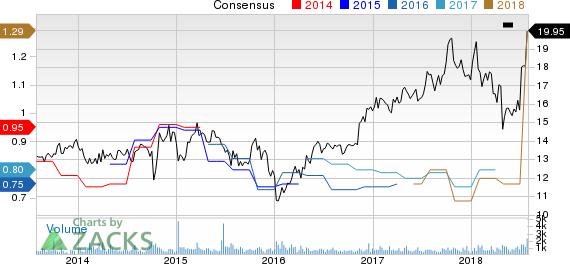 AVX Corporation Price and Consensus