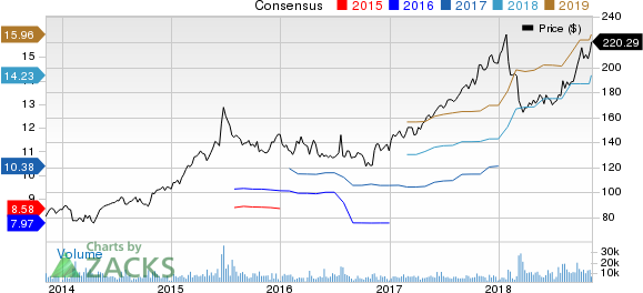 Cigna Corporation Price and Consensus