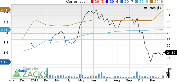 CenterState Bank Corporation Price and Consensus