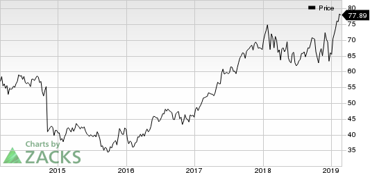 Agilent Technologies, Inc. Price