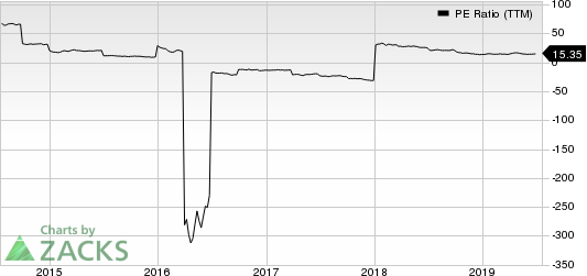 Credit Suisse Group PE Ratio (TTM)