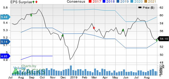 Toronto Dominion Bank (The) Price, Consensus and EPS Surprise
