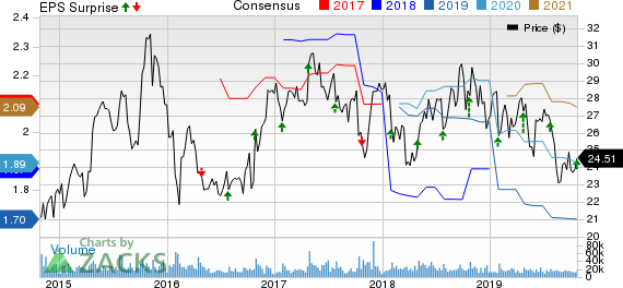 Juniper Networks, Inc. Price, Consensus and EPS Surprise
