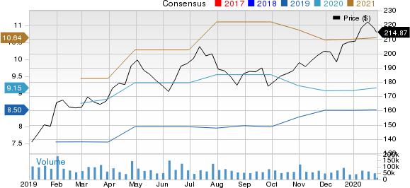 Facebook, Inc. Price and Consensus