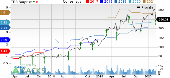 The Trade Desk Inc. Price, Consensus and EPS Surprise