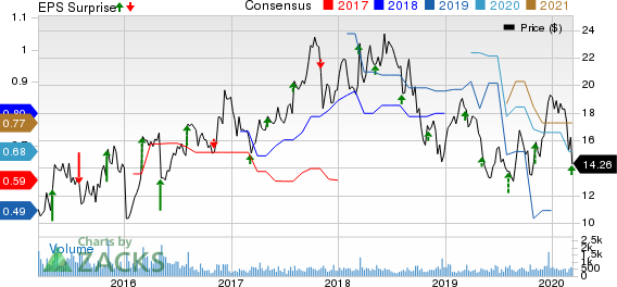 American Vanguard Corporation Price, Consensus and EPS Surprise