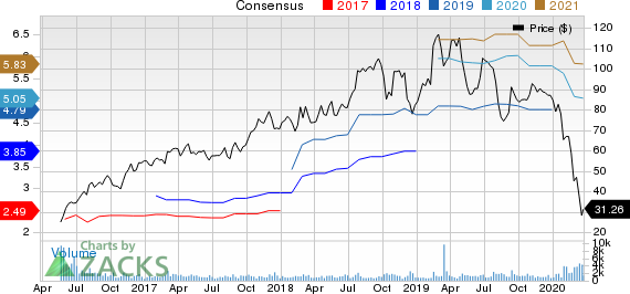 Ingevity Corporation Price and Consensus