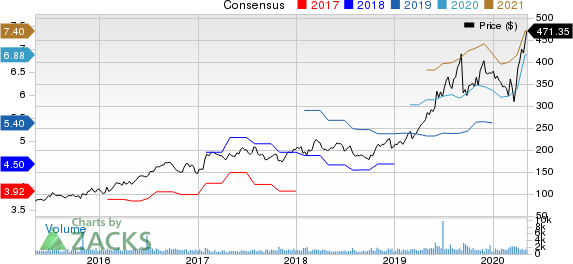 MarketAxess Holdings Inc Price and Consensus