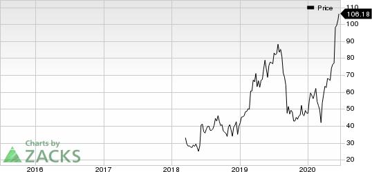 Zscaler, Inc. Price
