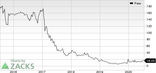 Rite Aid Corporation Price
