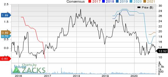 L.B. Foster Company Price and Consensus
