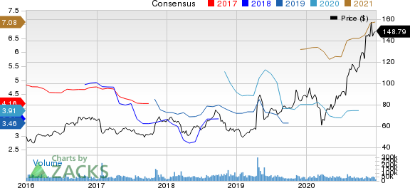 QUALCOMM Incorporated Price and Consensus
