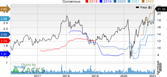 Tri Pointe Homes Inc. Price and Consensus