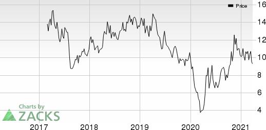 Goodrich Petroleum Corporation Price