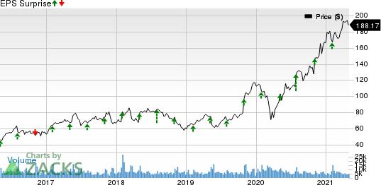 Qorvo, Inc. Price and EPS Surprise