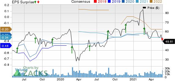 Anaplan, Inc. Price, Consensus and EPS Surprise