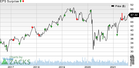Exelon Corporation Price and EPS Surprise