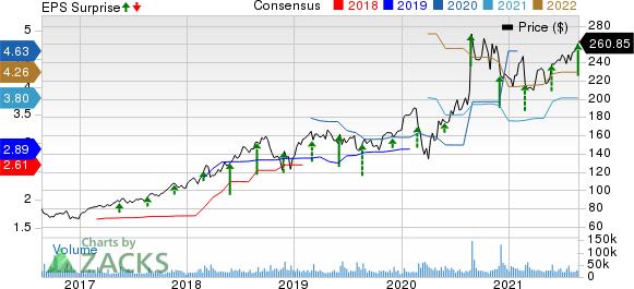 salesforce.com, inc. Price, Consensus and EPS Surprise