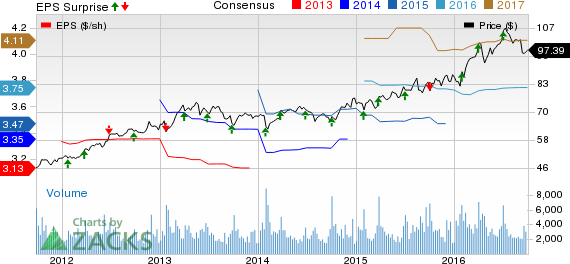 McCormick (MKC) Tops Q3 Earnings on Acquisitions, Ups View