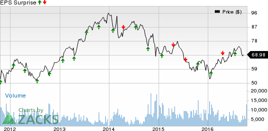 Will Dover Corp (DOV) Disappoint This Earnings Season?