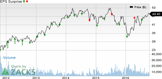 Will Comerica (CMA) Stock Go Up Further Post-Q3 Earnings?