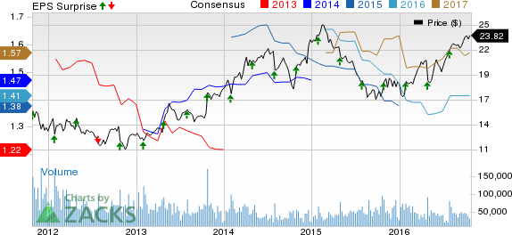 Corning (GLW) Beats on Q3 Earnings on Strong Revenues
